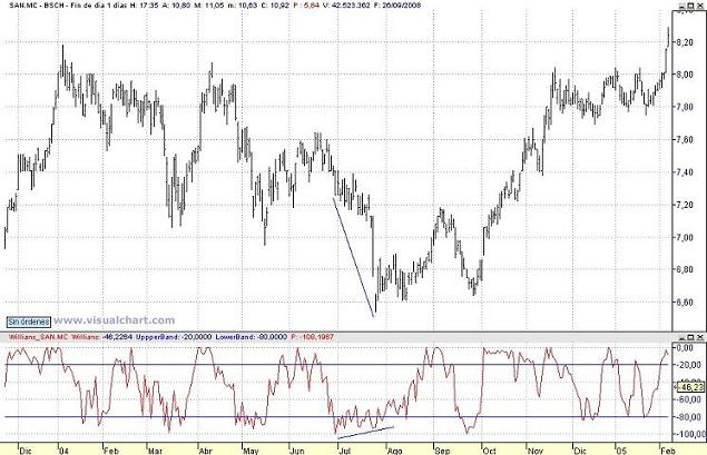Divergencia en williams %r